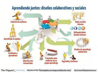 redes sociales y aprendizaje