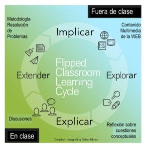 Flipped_Cycle_spa