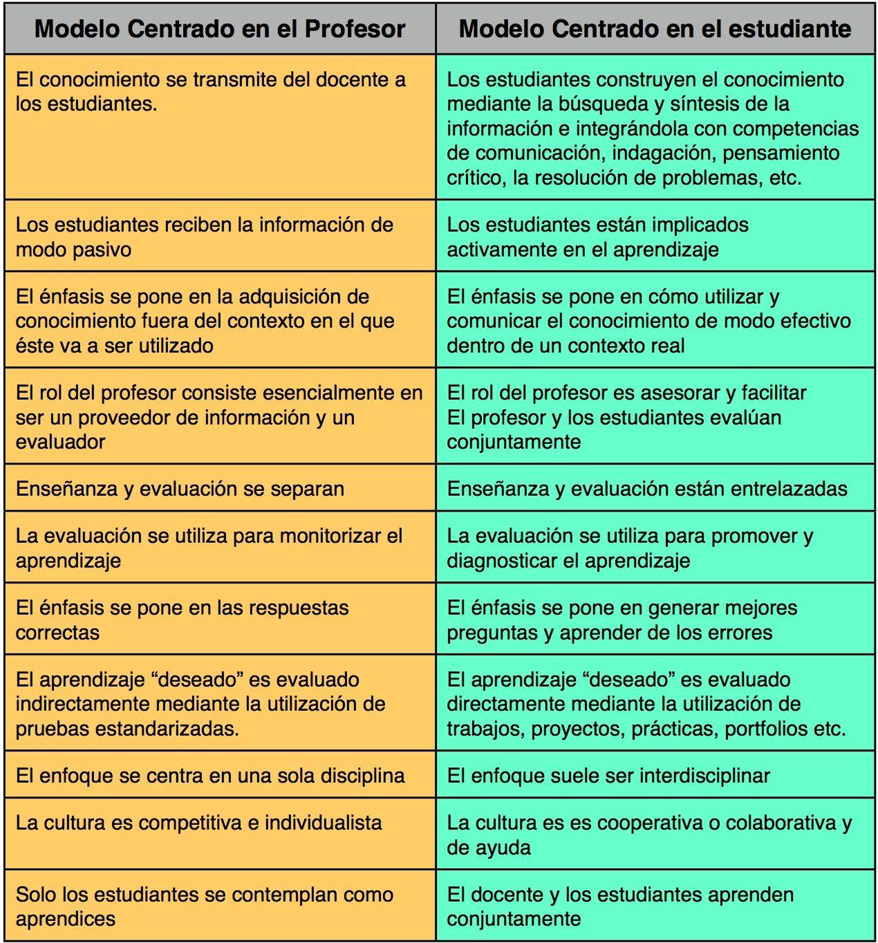 El modelo centrado en el profesor vs modelo centrado en el alumno