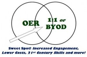 367x244xVennDiagram-OER-1to1-BYOD.jpg.pagespeed.ic.scWdWCdTH8