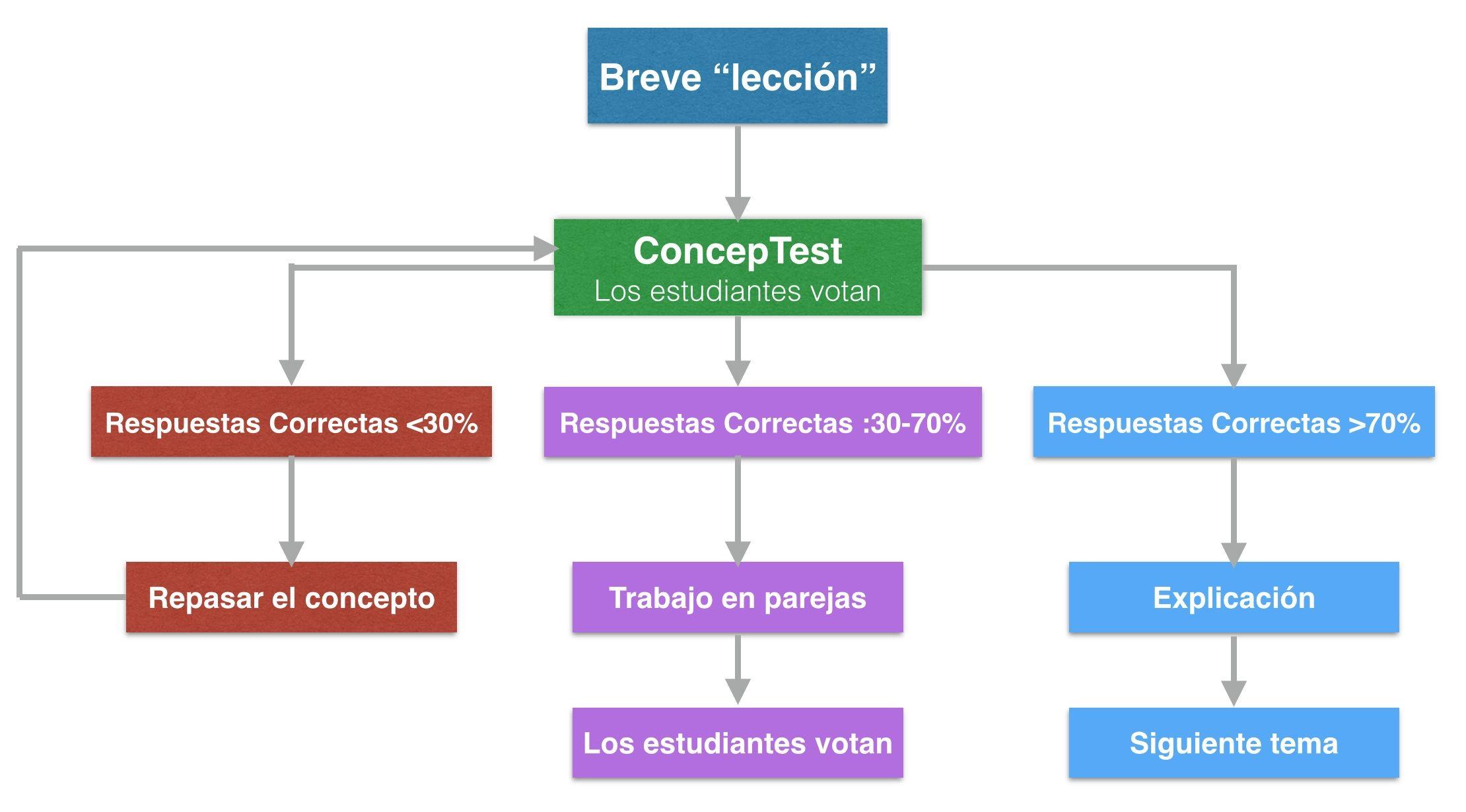 Peer Instruction Y Concept Test Una Buena Combinacin The Flipped