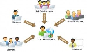 lms-administration-support