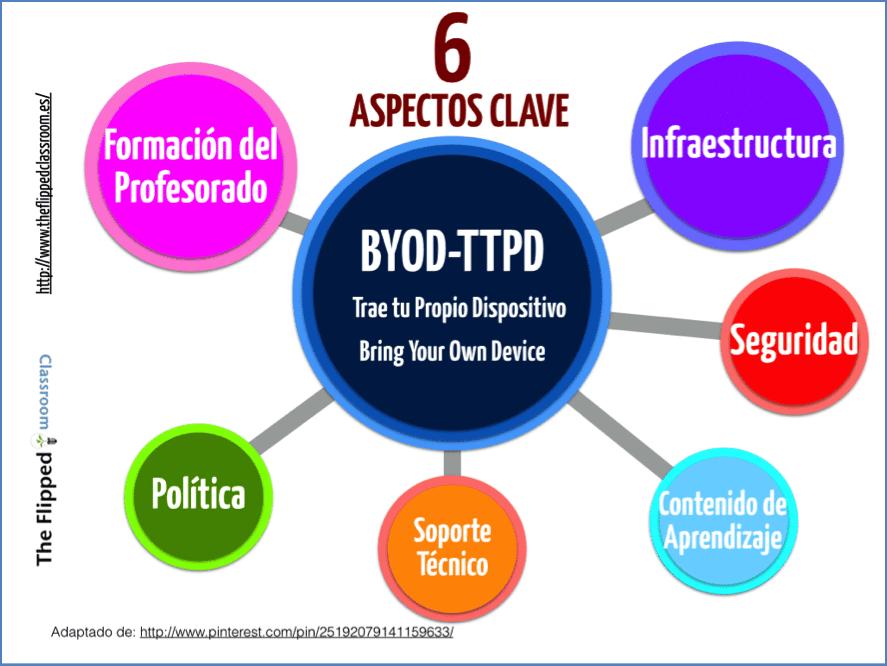 6 aspectos