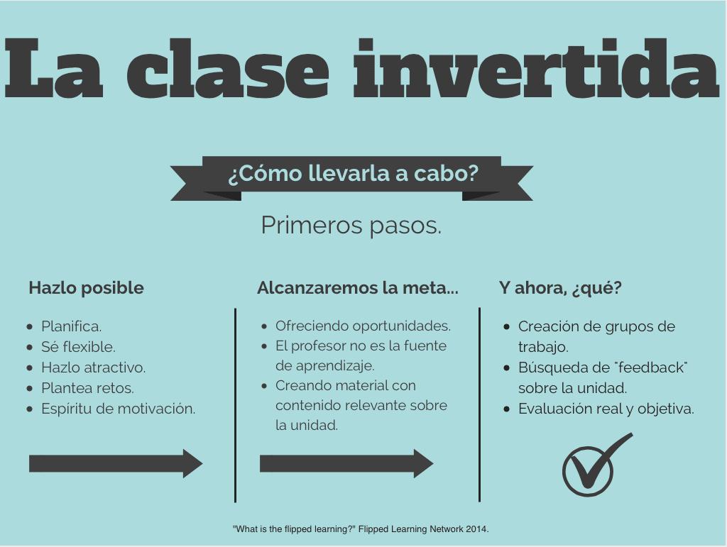Puntos más destacados en la elaboración de la clase invertida.