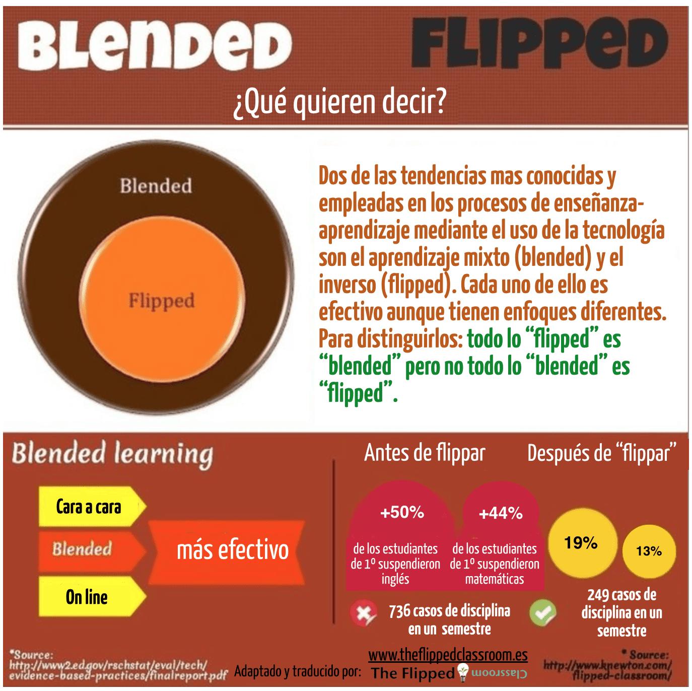 blended_flipped