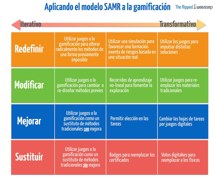 samr gamification.001