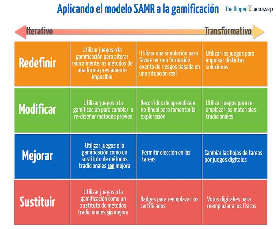 samr gamification.001