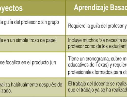 """""""Proyectos"""" vs Aprendizaje Basado en Proyectos"""