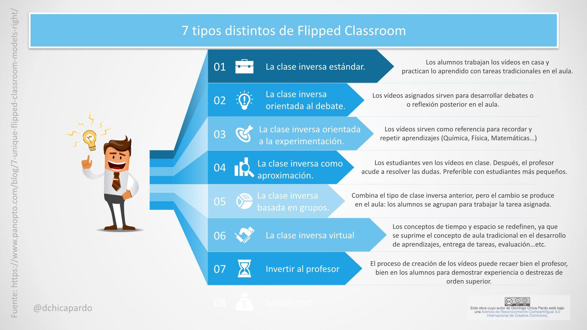 Los siete modelos de flipped classroom: ¿Con cuál te quedas?