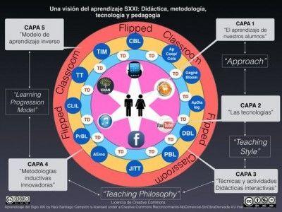visión del aprendizaje en el sxxi