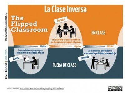 la clase inversa o invertida