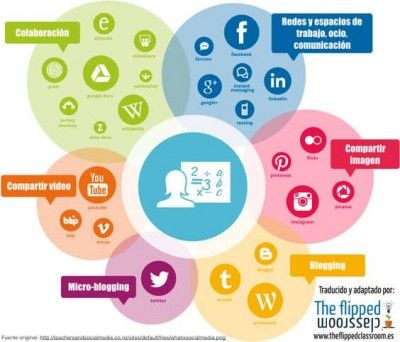 conociendo las redes y medios sociales