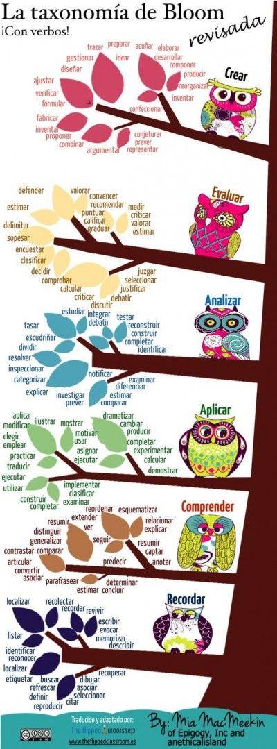 La taxonomia de bloom