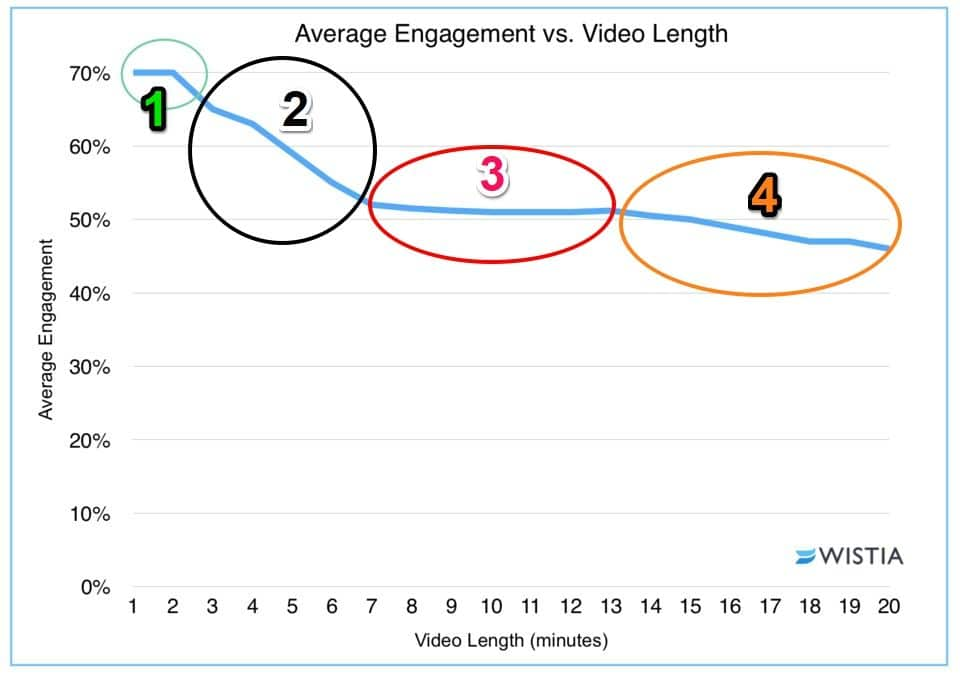 Longitud del vídeo vs engagement