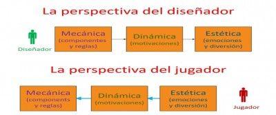MDA Framework