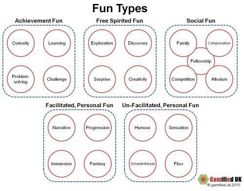 Tipos de diversión