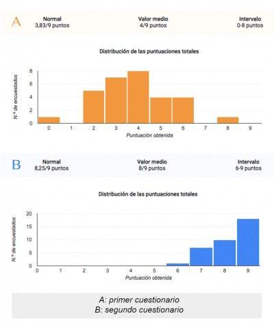 Ganancia de aprendizaje con formularios de Google